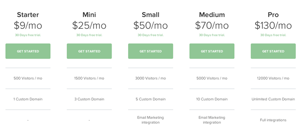 New Website Launch: More clarity regarding our pricing