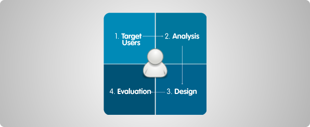 UCD: User-centered-design