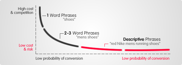 Look for the Long Tail of Your Keywords