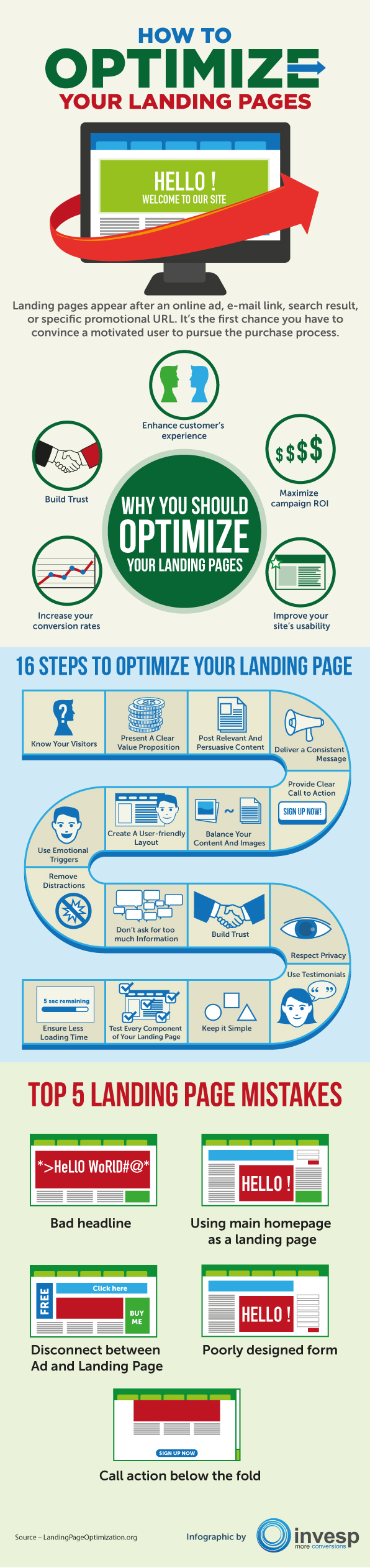 How to Optimize Your Landing Page by Invesp