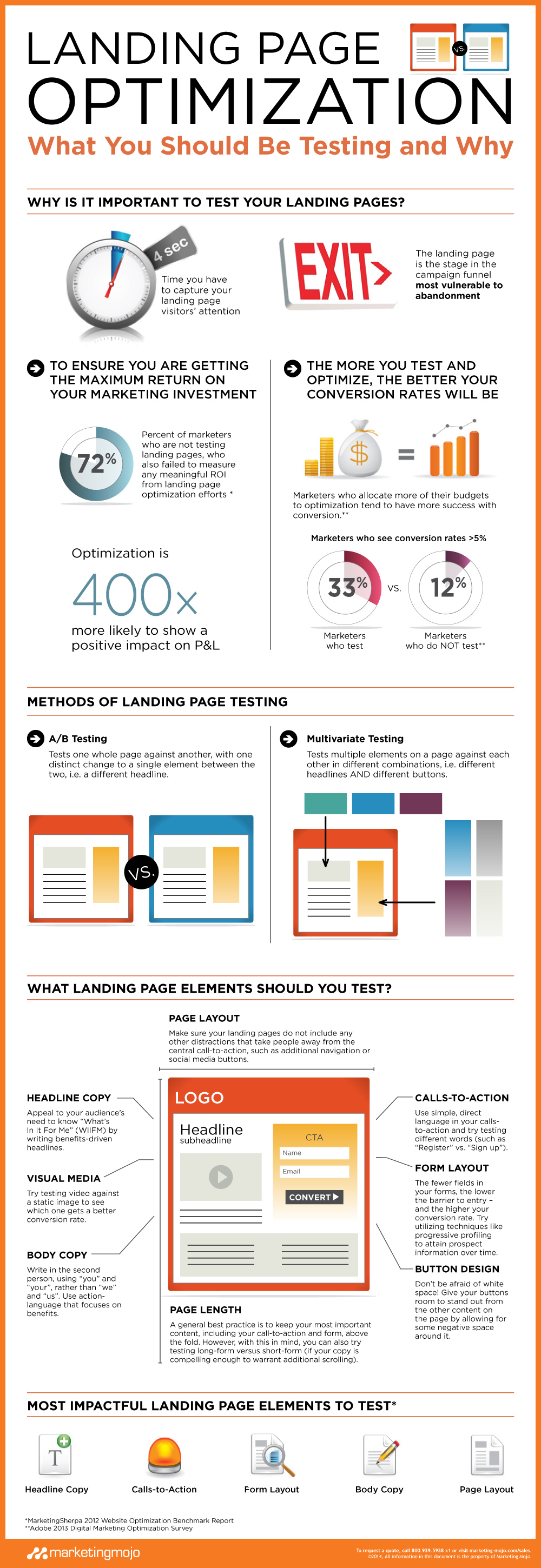 Landing Page Optimization: What You Should Be Testing and Why from Marketing Mojo
