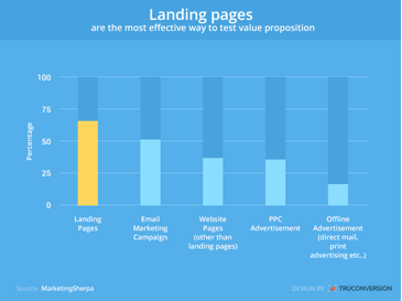 Best Tips for running A Landing Page Test