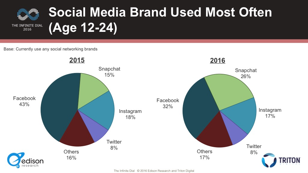 Why Businesses Should Call The Shots with Snapchat in 2016