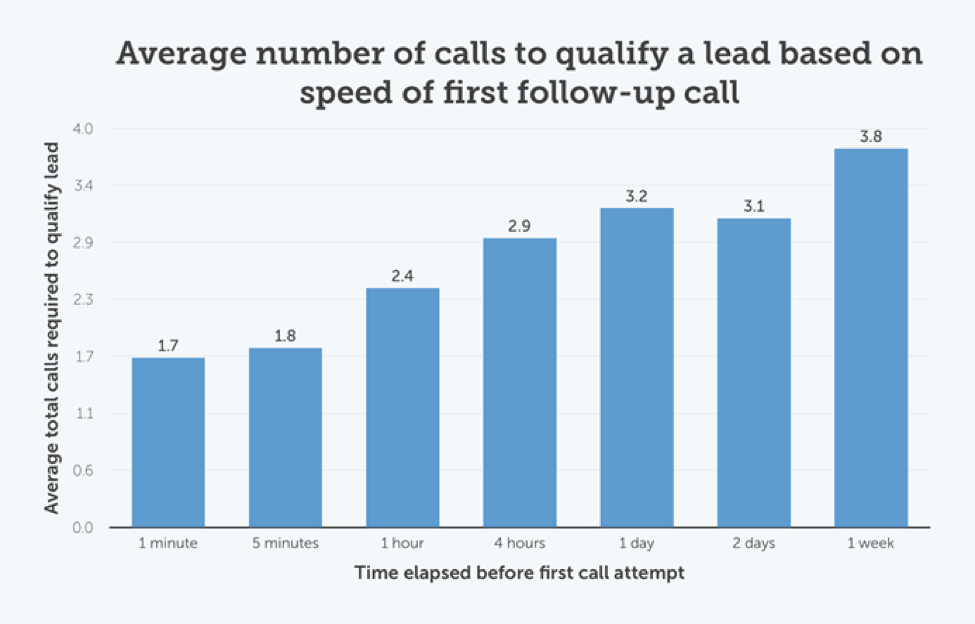 Most Effective Web Lead Follow-up Strategies
