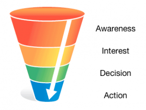 Key Sales Funnel Stages : Optimize & Improve Your Marketing