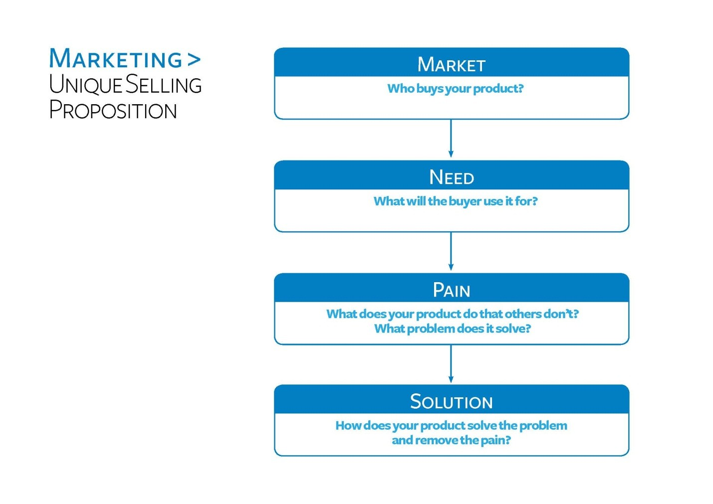 marketing and unique selling proposition Learn how to create a value proposition or unique selling you need to figure out how to take that unique selling proposition and turn it into a marketing tool.