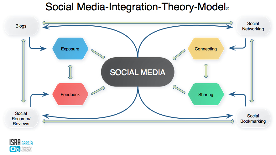 the important uses of mass media communication theories Instead of focusing on what the mass media do to people, it focuses on  uses  and gratification is more a perspective than a theory  these reasons are  important because they direct selective exposure to media and their.