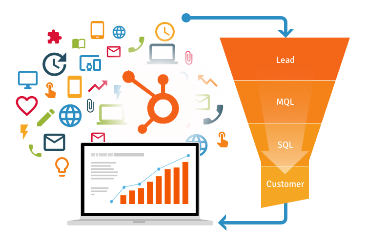 Lead Nurturing Inbound Marketing