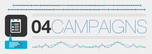 SEM Guide: How to Run a Pay-Per-Click Campaign