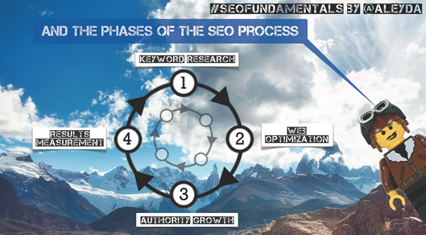 The 4 Phases of the SEO Fundamentals